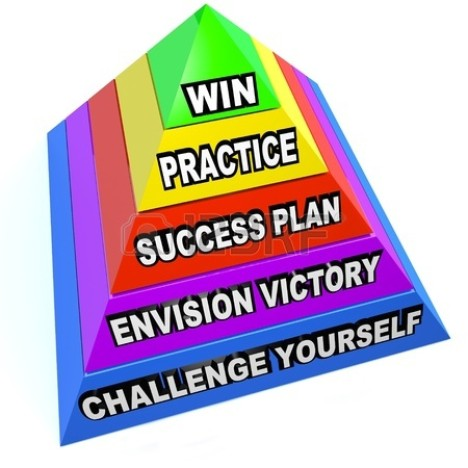 Practice Success